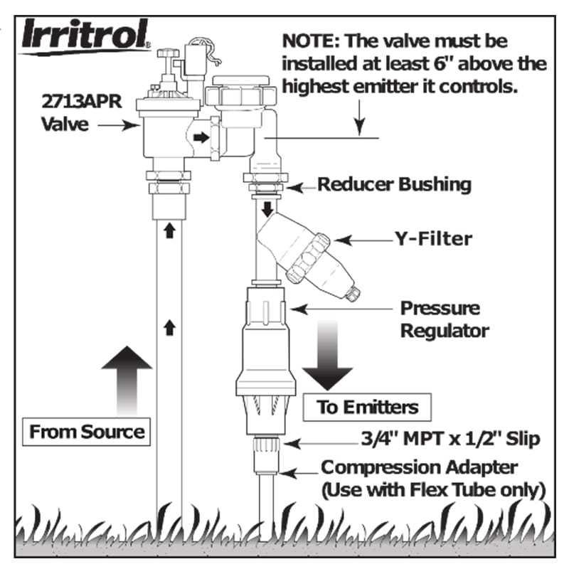 sip diagrams designs beautiful long beach lawn to garden rh lblawntogarden com residential irrigation system diagram residential irrigation system diagram